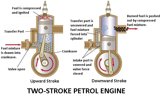 two-stroke petrol engine