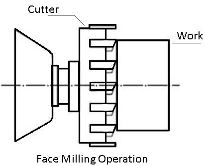 Face milling machine operation