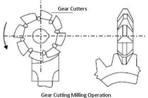 Gear-cutting-operation