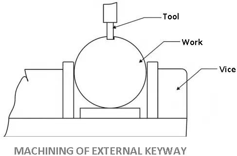 Machining of External keyway