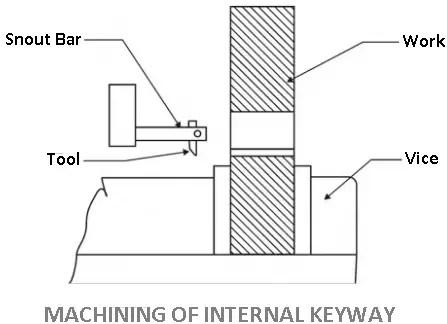Shaper machine operation - Machining of Internal keyway