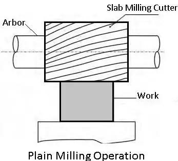 Plain-milling