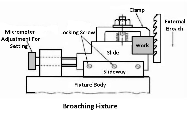 Broaching fixture: types of jigs and fixtures
