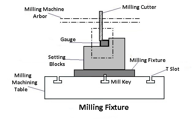 Milling fixture: types of jigs and fixtures