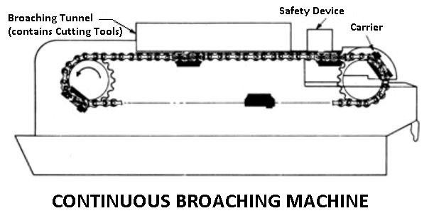Continuous Broaching Machine