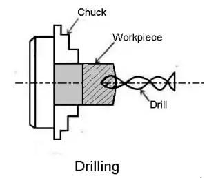 drilling operation on lathe machine