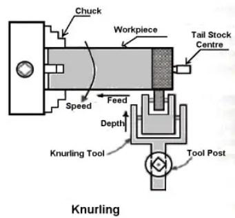 knurling operation on lathe machine