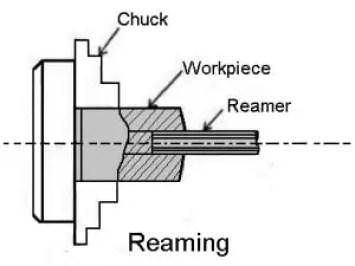 reaming operation on lathe machine