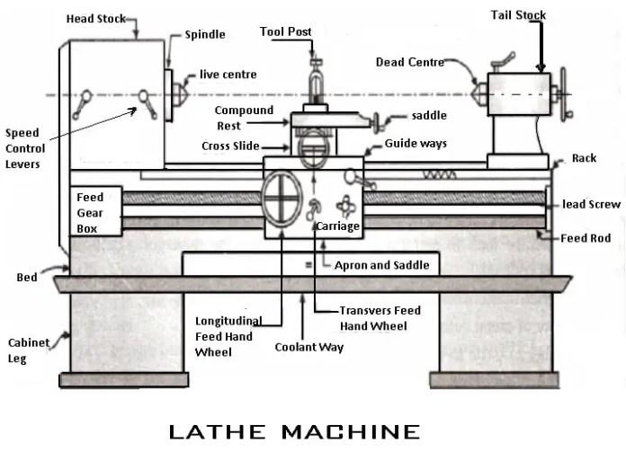 lathe machine parts (diagram)