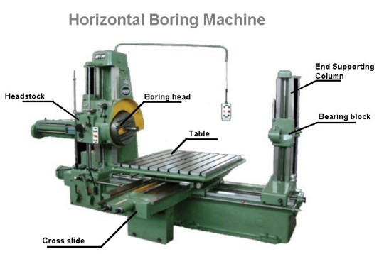 Horizontal Boring Machine | Types, Parts, Operations