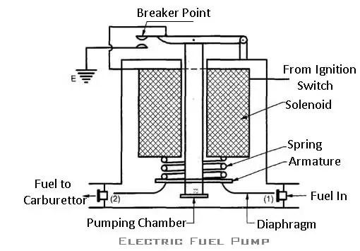 Electric fuel Pump:  types of fuel pump
