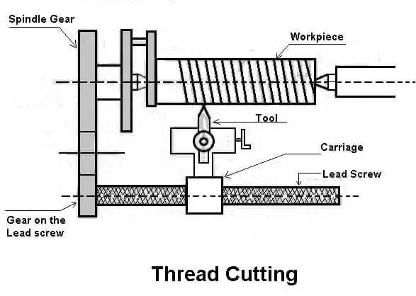 Thread Cutting Tool