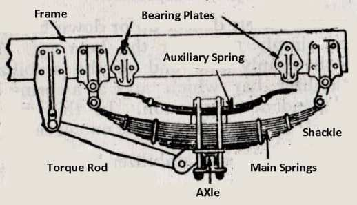 Types of Suspension System | Front and Rear End Suspension