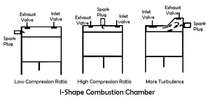 I-Shape Combustion Chambers