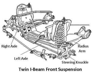 Twin I-Beam Suspension System