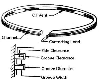 Piston Rings: Types of Piston Rings | Compression & Oil