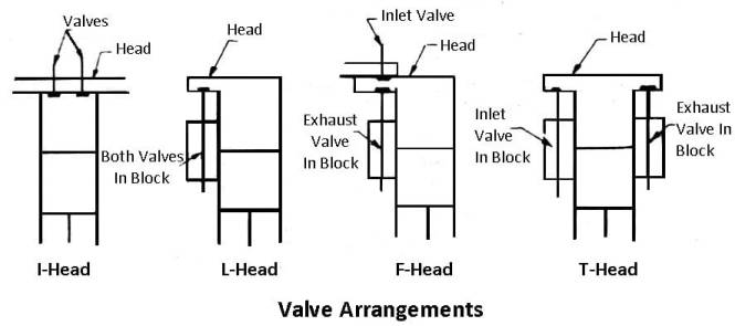 Valve Arrangements of engine
