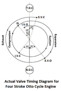 Actual Valve Timing Diagram for Four Stroke Otto Cycle Engine