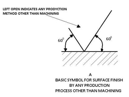 Surface Finish Symbol by any production