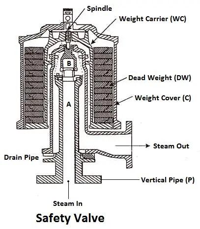 Safety Valve diagram