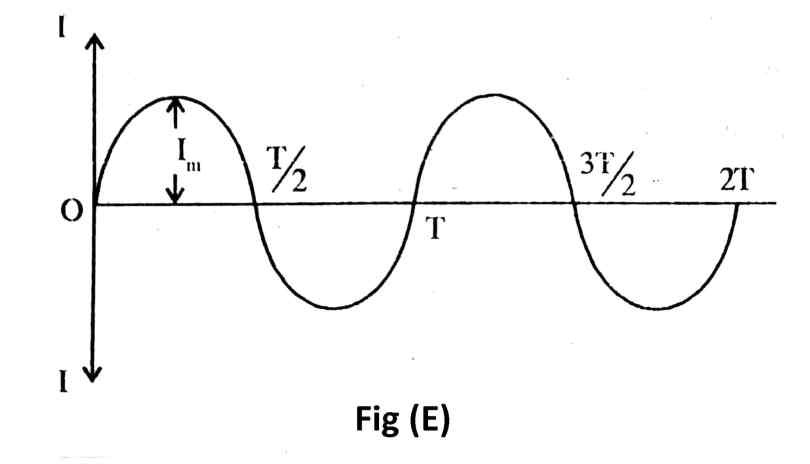A.C. Circuit