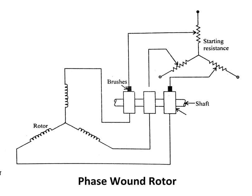 types of ac motor: Phase Wound Rotor