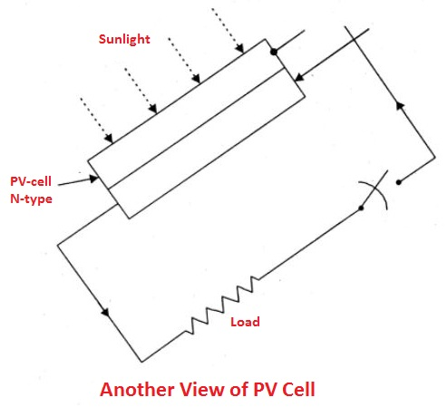 types of Solar cell