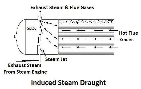 induced steam draught
