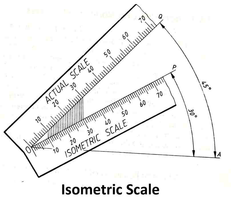 Isometric Scale
