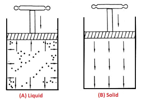 Transmission in a solid and liquid