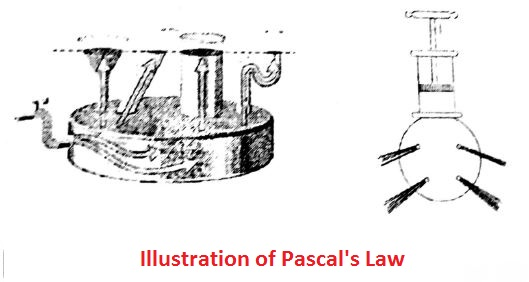 Illustration of Pascal's Law