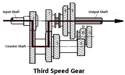 third speed gear