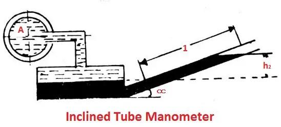 Iclined tube manometer
