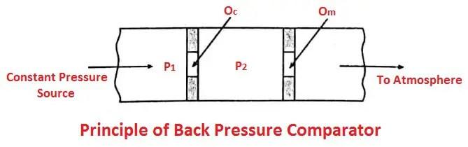 Principle of Back Pressure Type Pneumatic Comparator