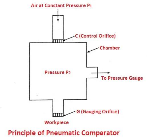 Principle of Pneumatic Comparator