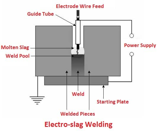 Electro-slag Welding