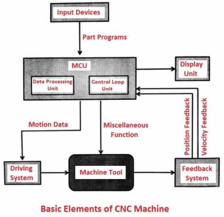 Basic elements of CNC machine