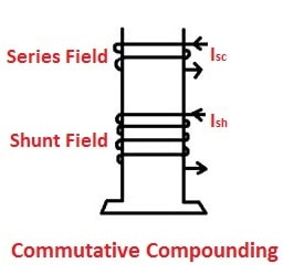 Commutative Compounding