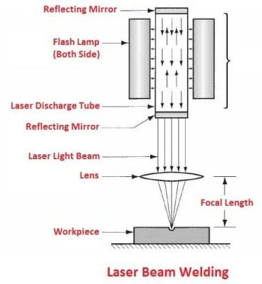 laser-beam-welding