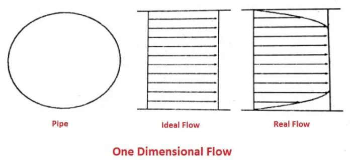 one dimensional fluid flow