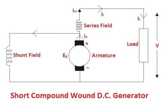 types of DC generators: Short compound wound D.C. generator