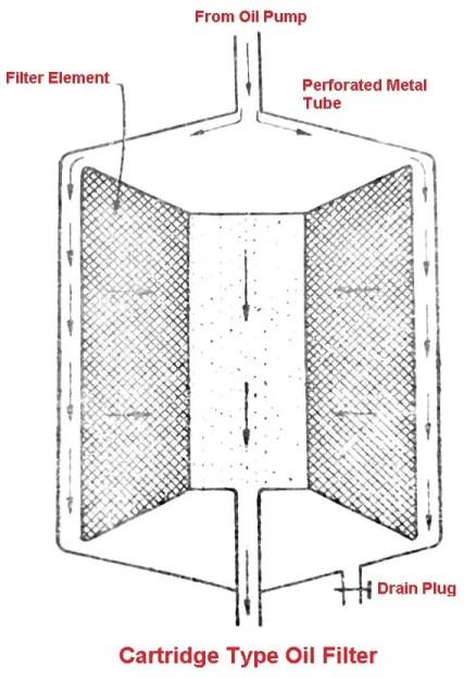 Cartridge type oil filter