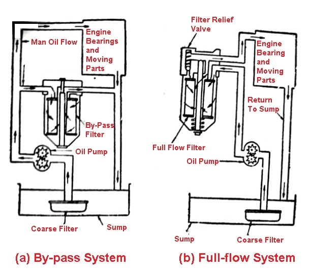 parts of lubrication system: Oil Filter