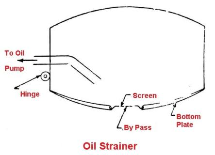 parts of lubrication system: Oil Strainer