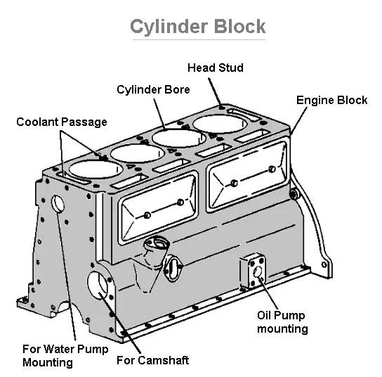 Cylinder block diagram