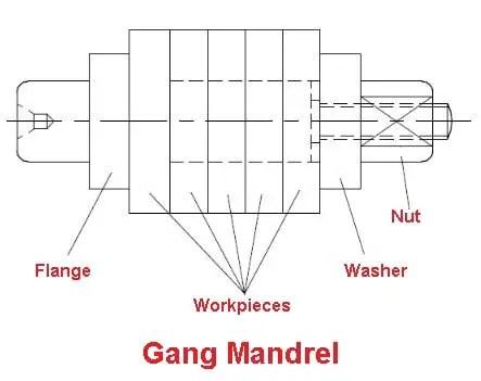 Lathe Attachments - Gang mandrel