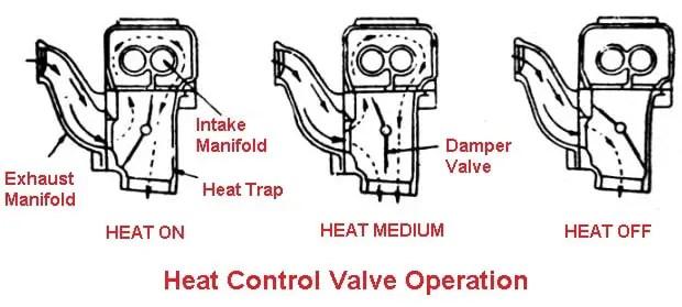 Heat control valve operation