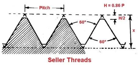 British Standard Pipe Threads