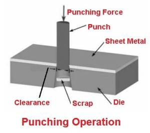 Sheet metal operations - Punching operation
