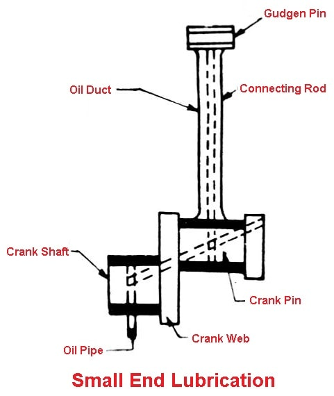 Small end lubrication